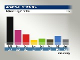 AfD Won 10% In Saxony´s State Election