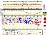 Magnetic Storm, Earthquakes | S0 News November 11, 2014