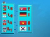North Korea Win The World Cup 2014?