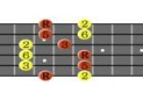 How To Play Blues Jam Tracks