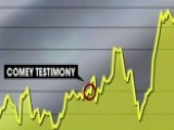 Smart Money Telling Investors Not To Worry About Washington?