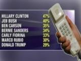 Decline Of Landlines Making Polls Worthless?