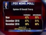 Fox News Poll Finds Trump's Approval Rating At 42 Percent