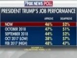 Fox News Poll: 46 Percent Approve Of Trump's Performance