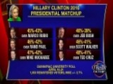Possible Presidential Match Ups